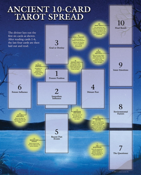 Bild på Tarotkarta: Ancient 10-Card Spread